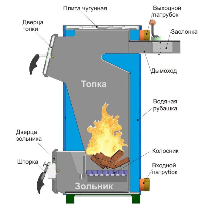 Отопительные системы на твердом топливе