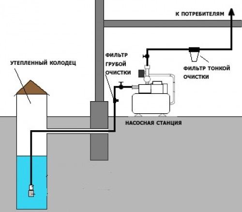 Вода в дом из скважины своими руками
