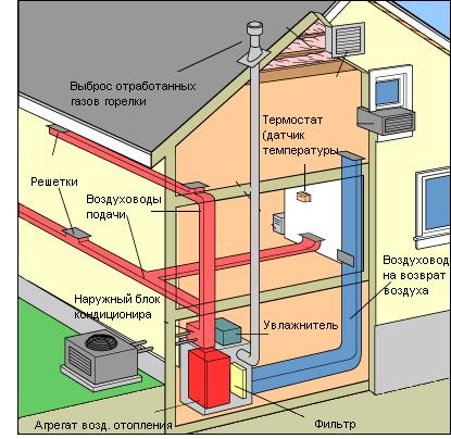 Воздушное отопление своими руками (Пошаговая инструкция)