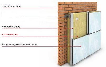 Утепление стен кирпичного дома своими руками
