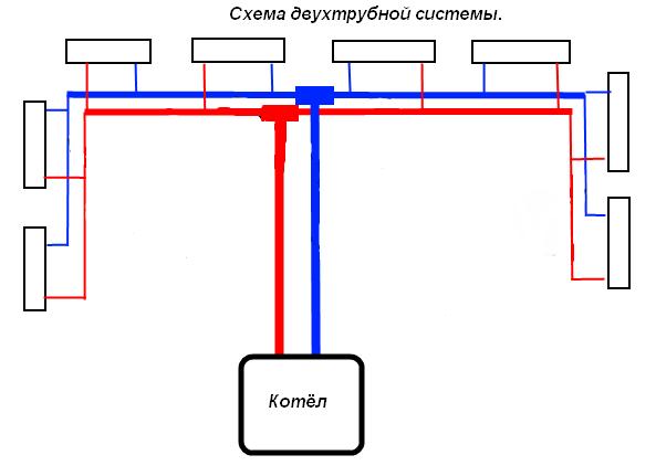 Разводка труб отопления - Как развести трубы отопления самостоятельно?