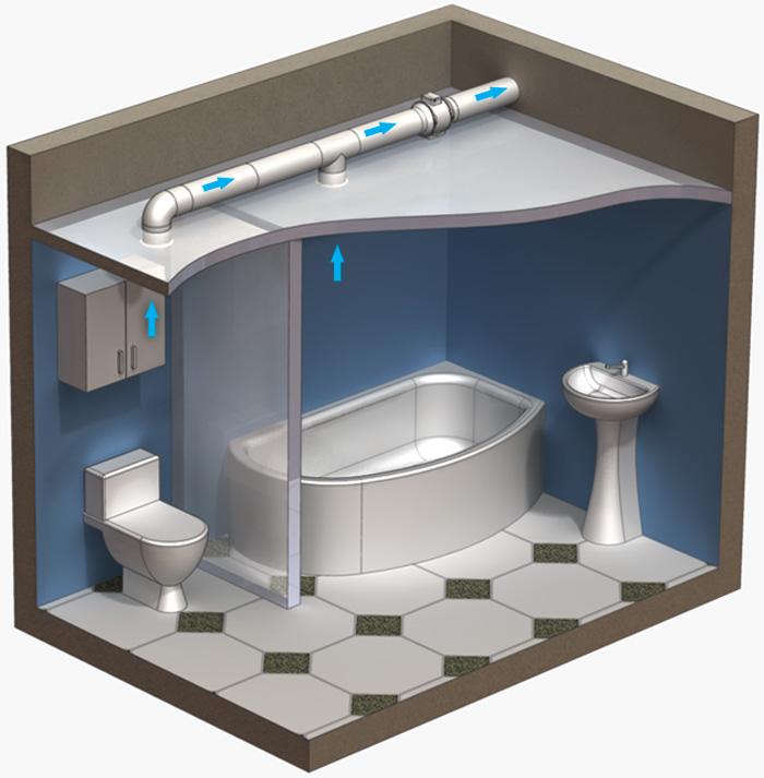 Как организовать вентиляцию в ванной комнате самостоятельно