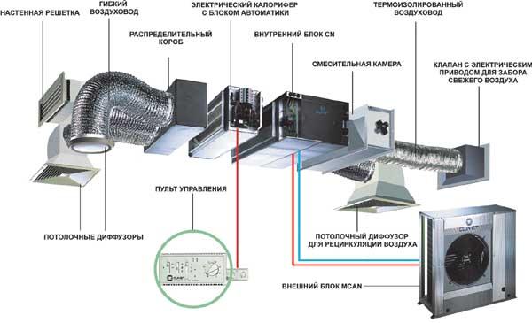 Как организовать вентиляцию в частном доме самостоятельно