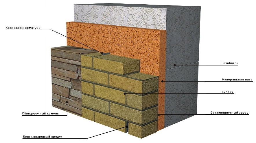 Газобетон или керамические блоки. Преимущества и недостатки.
