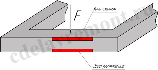 Как вязать арматуру в ленточном фундаменте. Пошаговая инструкция.